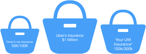 Buckets of insurance money for car accident personal injury case